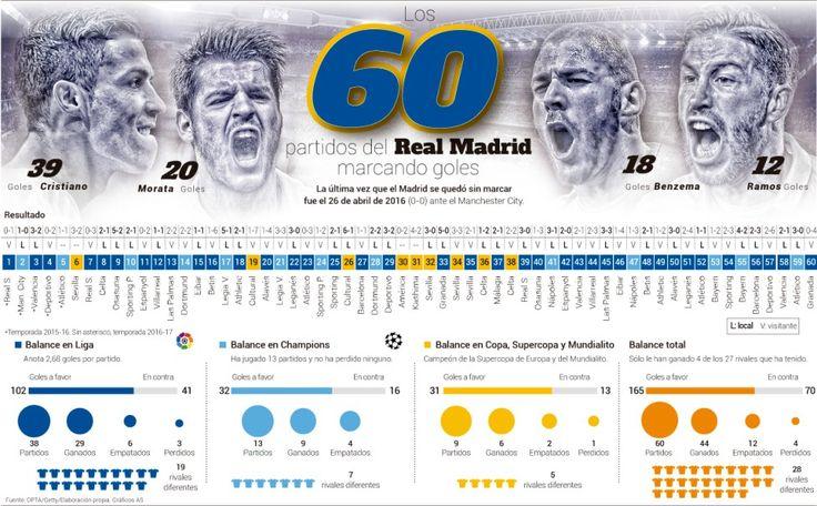 60 partidos consecutivos marcando