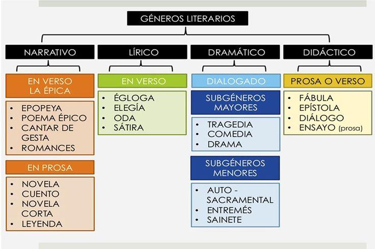 Los géneros literarios son los diferentes grupos en que, por sus rasgos comunes, se clasifican los textos literarios.Lírico, narrativo y dramático.
