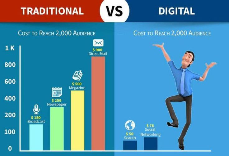 Why Going to Digital #Marketing [Infographic] #DigitalMarketing #SEO #SocialMedia #SMM #Startup #Entrepreneur #Business