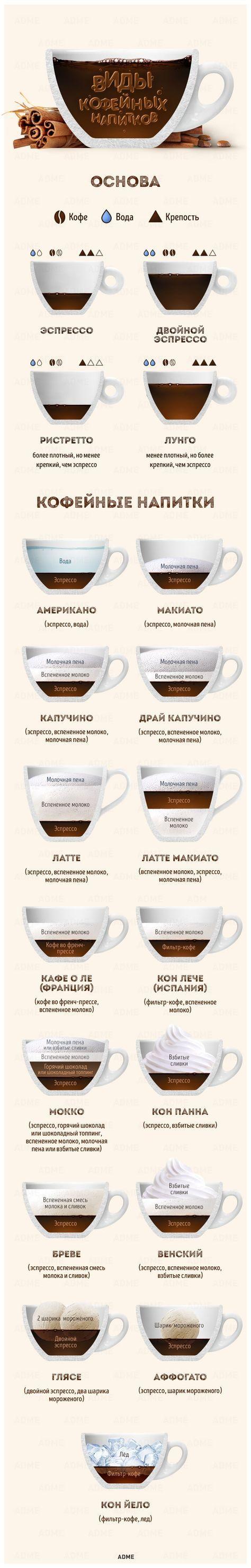 Теперь мы не просто обожаем кофе, но и все-все о нем знаем.