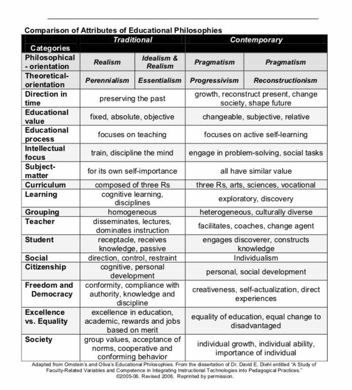 Philosophies Of Education Philosophy Of Education Teaching History Education