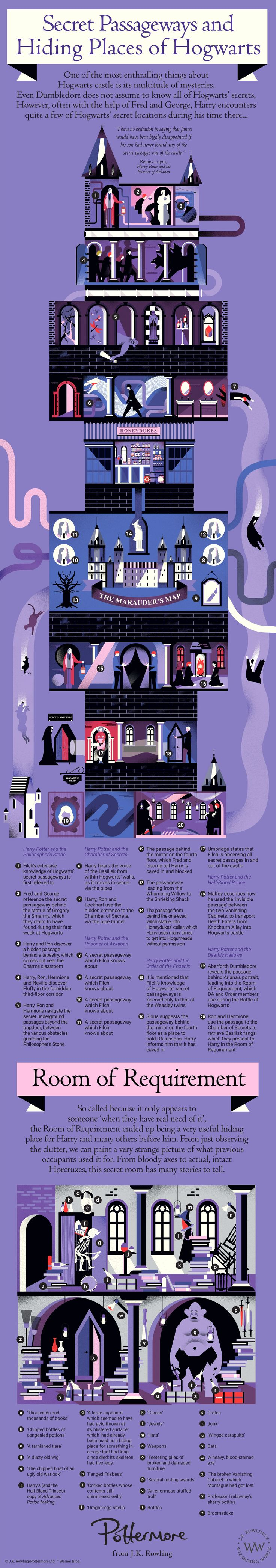 PM_Secret_Passageways_Infographic.jpg (2600×14753) All rights: J.K. Rowling, Pottermore, Warner Bros.