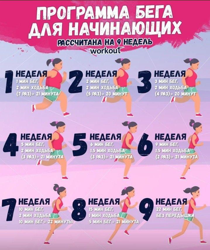 Бег Упражнения На Похудение. Как начать бегать с нуля для похудения: программа для начинающих