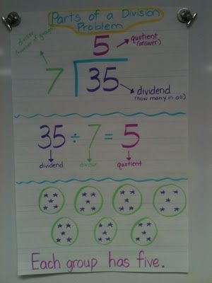 Division Anchor Chart...as much as I hated math growing up, I might want to just teach math when I go back to work-2nd or 3rd grade math, but math none the less.