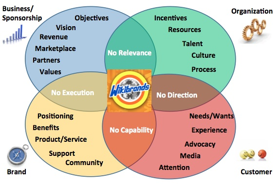 Wikibrands Objectives