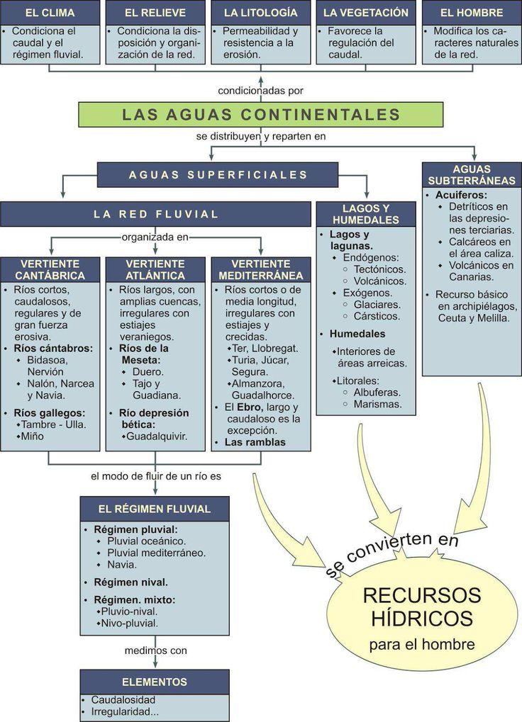 Esquema de los recursos hídricos