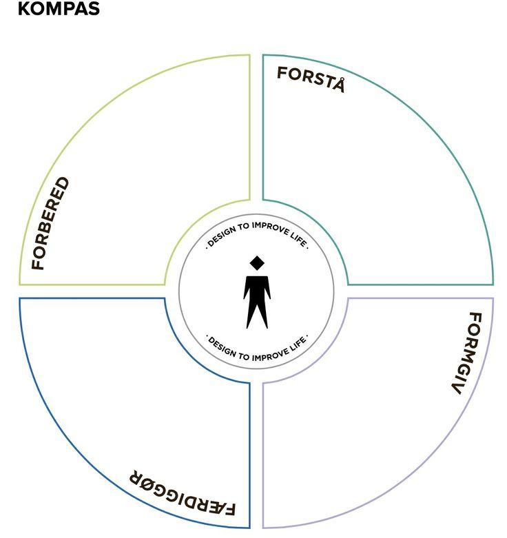 HÅNDVÆRK DESIGN Planlægningsværktøj