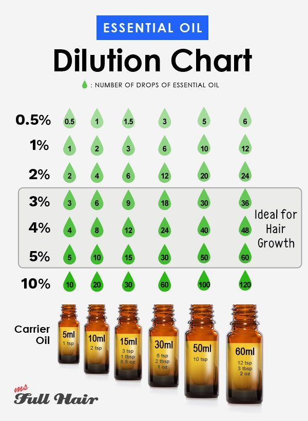 Tips on how to Dilute Important Oils for Hair Development: A COMPLETE Guideline