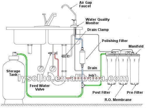 Best 25 Reverse Osmosis Water Treatment Ideas On