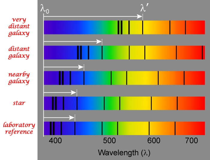 Hubble found that spectral lines in the light from distant galaxies are shifted toward the red (longer wavelength) end of the electromagnetic spectrum. (Credit: JPL): Hubble Contribut, Distant Galaxies, Red Longer, Trav'Lin Lights, Edwin Hubble, Hubble Telescope, Astronomy Earn, Hubble Legacy, Hubble Spaces