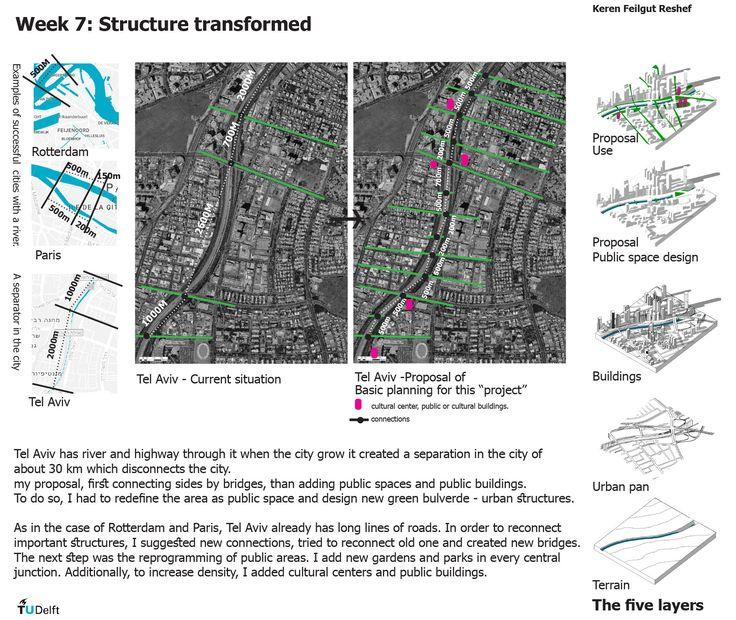 Week 7: Structure Transformed- Tel Aviv, Israel. DelftX: UrbanismX Urban Design for the Public Good: Dutch Urbanism
