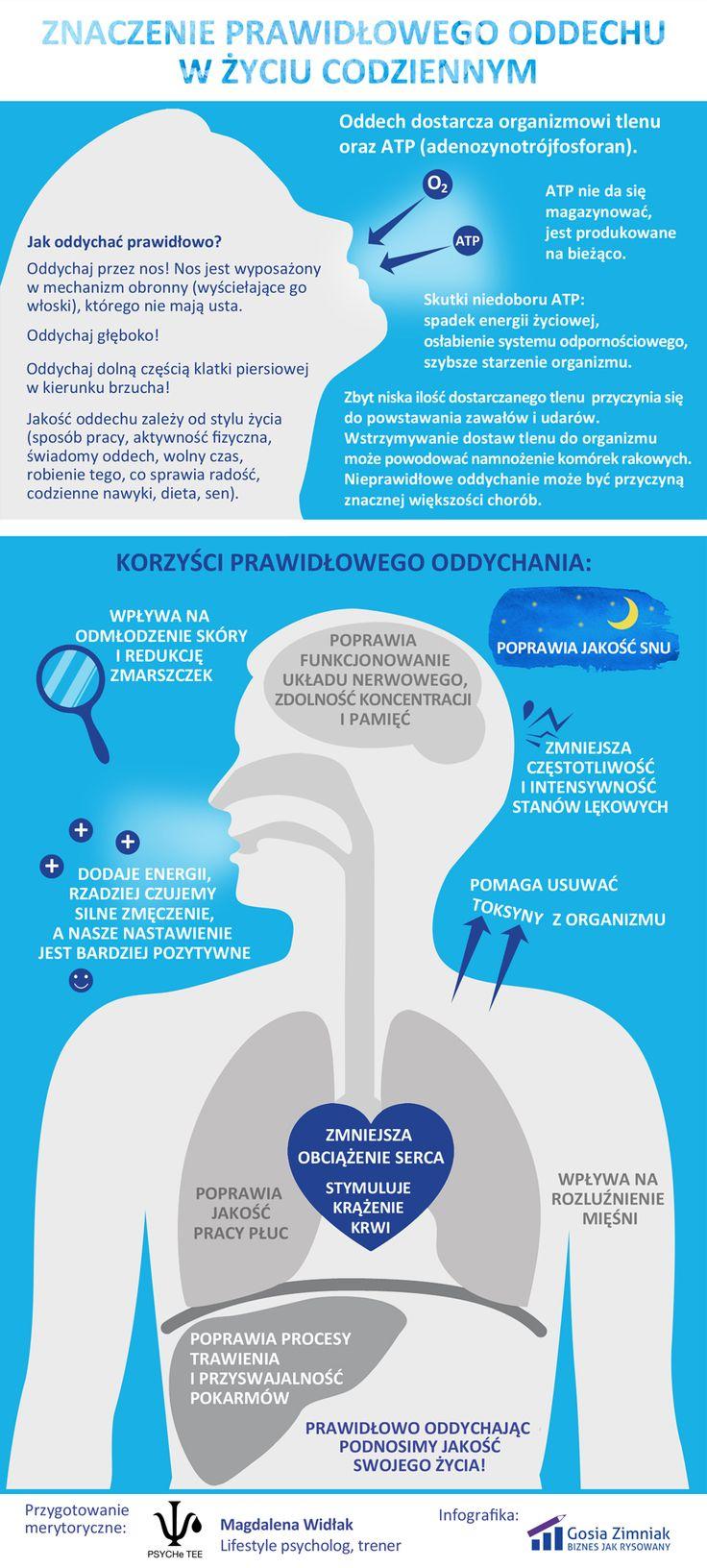 Zalety prawidłowego oddechu. Jak oddychać prawidłowo? #infographic #infografika