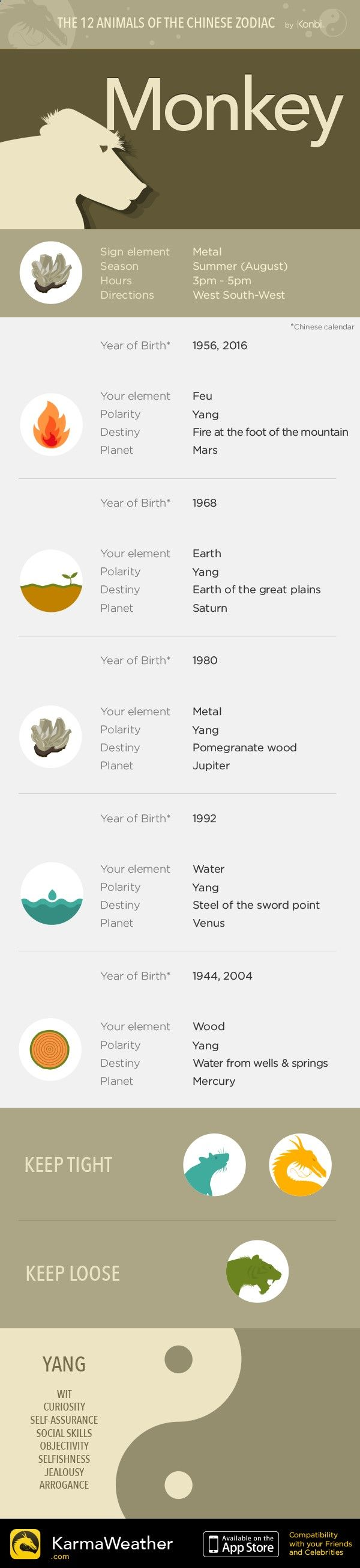 Sign of the Monkey - The 12 animals of the Chinese Zodiac by KarmaWeather, Free Chinese horoscope iPhone apphttp://www.karmaweather.com/monkey