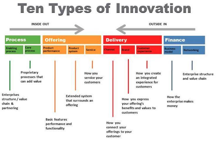 Ten Types of #Innovation