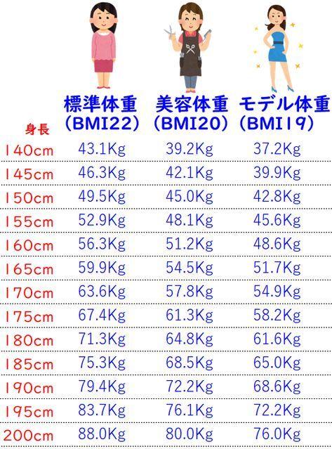 センチ 体重 160 平均