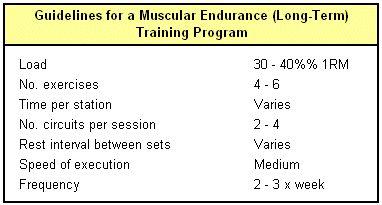 Muscular endurance (long term) guidelines