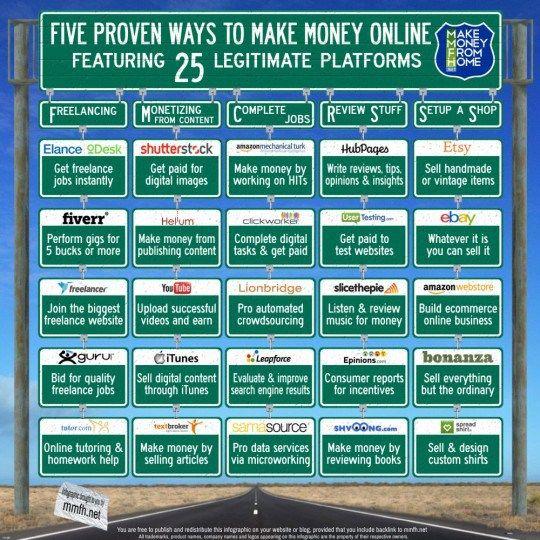 Five Proven Ways to Make Money Online