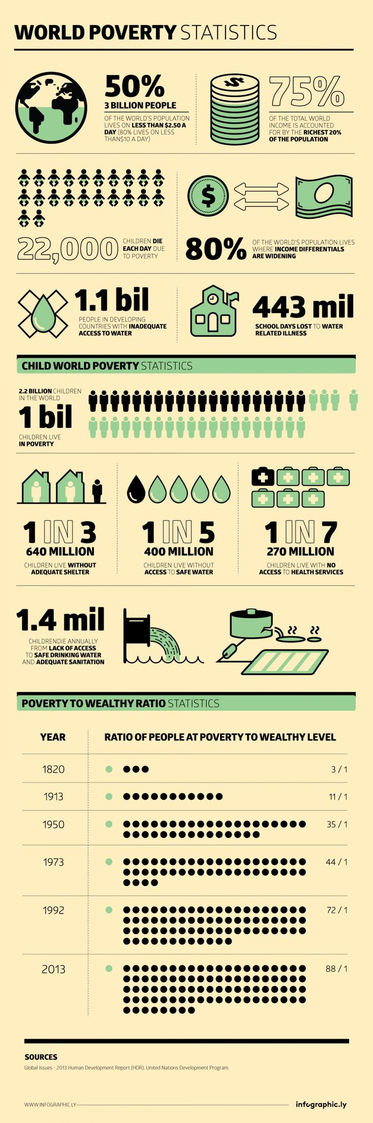 Global issues: some hard hitting facts and statistics on poverty presented in the Human Development Report (HDR) by the United Nations Development Program | infographic | Dubai