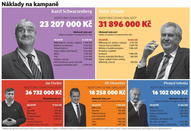 Bitva billboardů: Zeman jich má čtyřikrát více, přesto za kampaň platí o miliony méně  http://zpravy.ihned.cz/politika/c1-59171700
