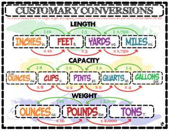 Customary & Metric Conversions Posters