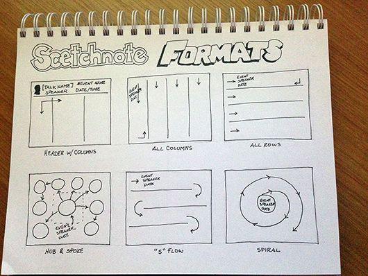 sketchnoting bullets - Buscar con Google