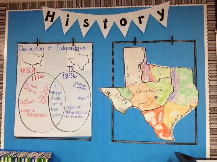 Texas History Classroom Decorations ~ Simply nd resources regions of texas classroom ideas