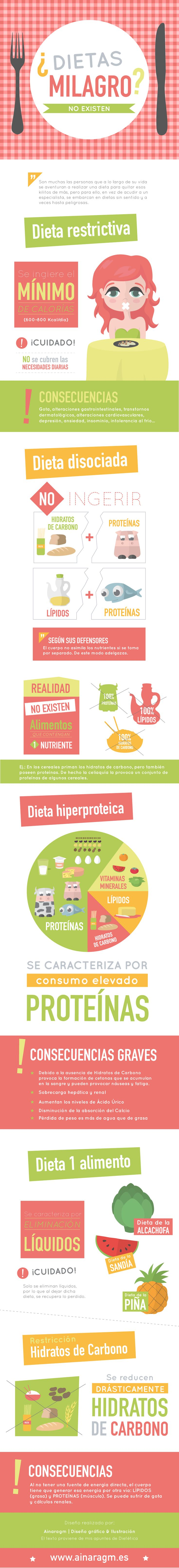 #Infografia sobre las características y sus consecuencias de las #dietas milagro
