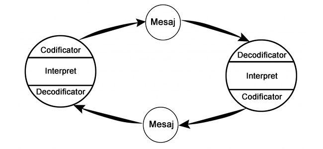 Modelul circular al comunicării