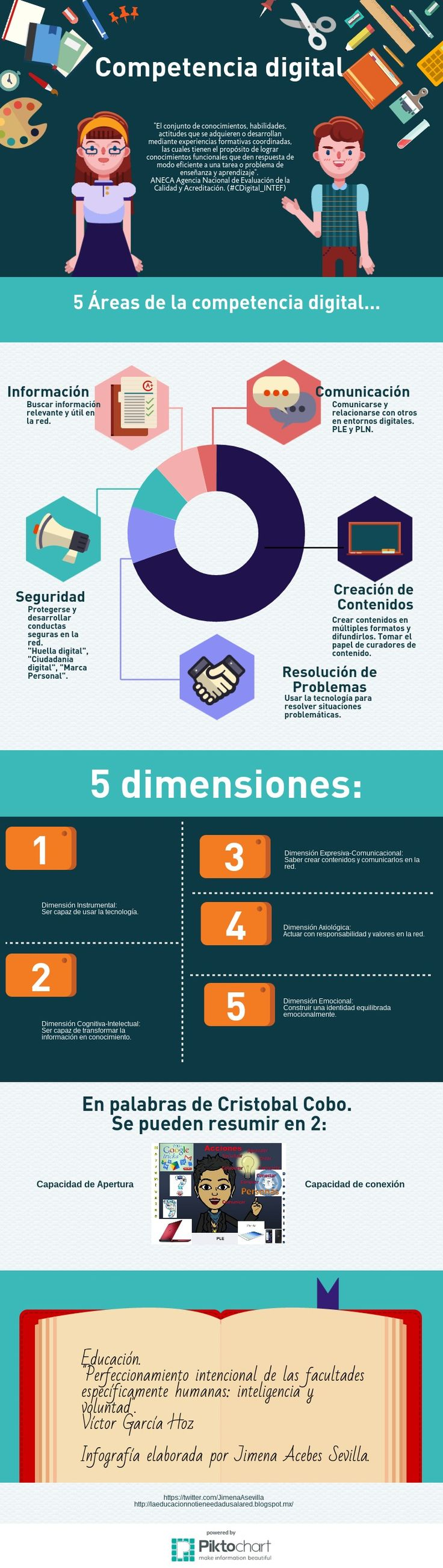 Competencia Digital | Piktochart Infographic Editor