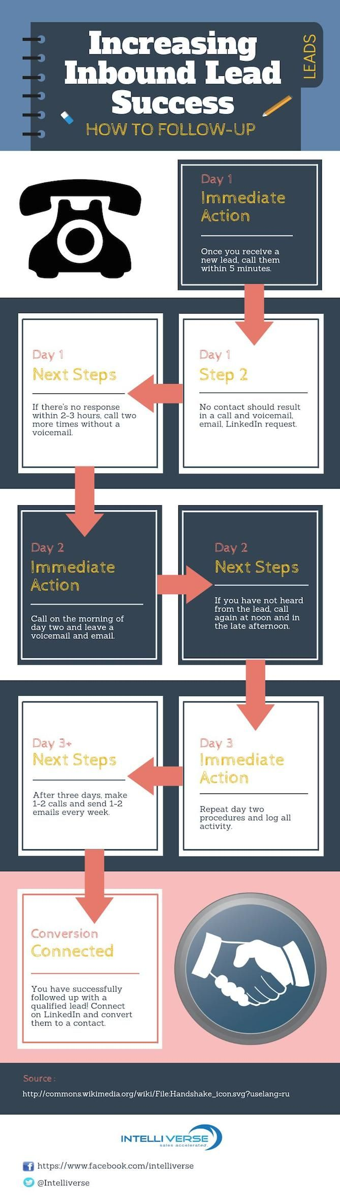 lead follow up schedule for realtors with internet leads
