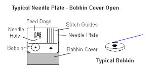 Image result for sewing machine stitch plate