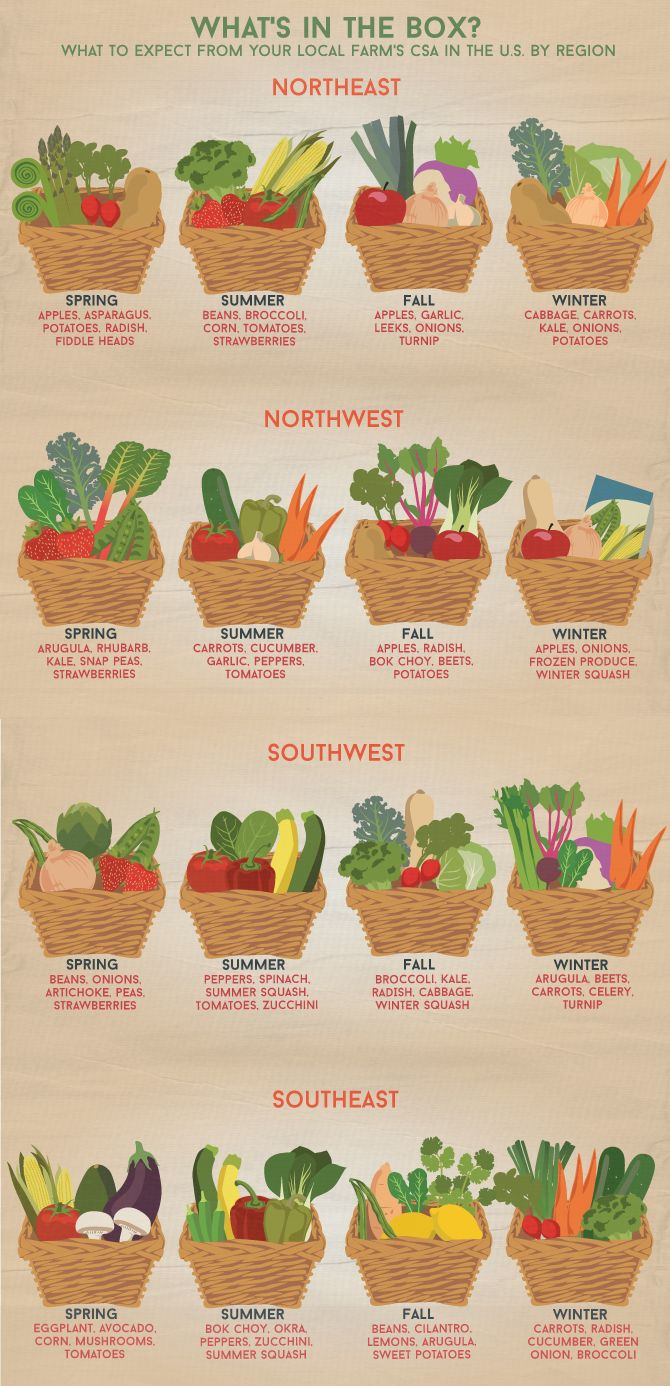 Farm to Table - What's in the Box? <== this is brilliant!  Check out your LOCAL CSA's