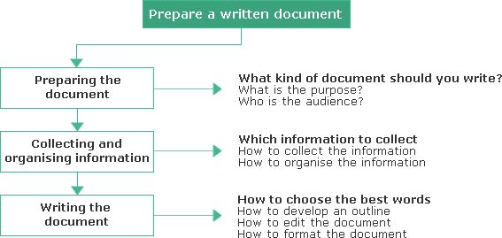 Written communication including workplace record keeping, client information and emails Writing to organisational standards Comment: Useful general principles for organisational writing