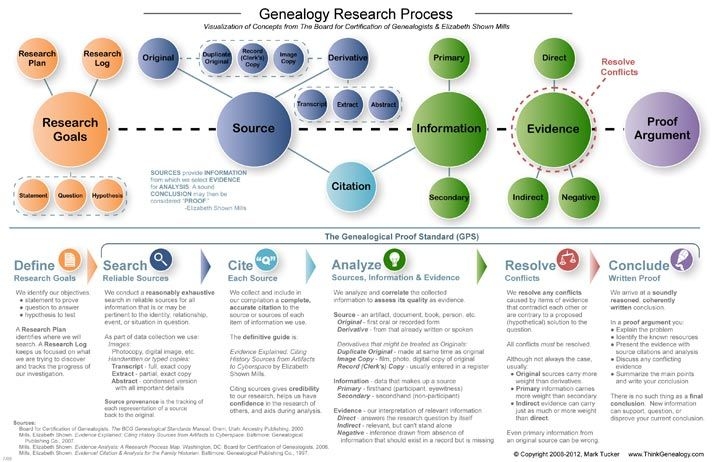 How to Structure Your Research Family History Pinterest Family