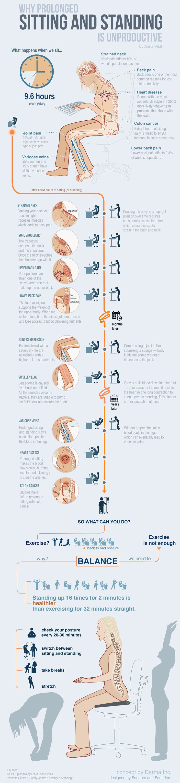 Why Prolonged Sitting And Standing Is Unproductive #infographic ~ Visualistan