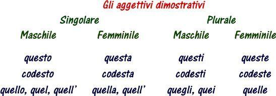 La Grammatica italiana: Gli aggettivi dimostrativi