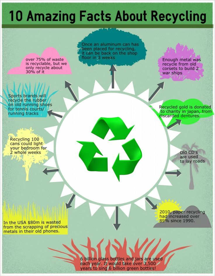 10 facts about recycling. Encourage your kiddos to recycle!