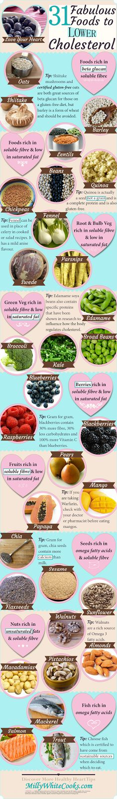 These 31 Fabulous Foods to Lower Cholesterol can actively help to lower cholesterol levels, including rich sources of beta glucan soluble fibre, omega fatty acids, unsaturated fats and foods low in saturated fat.