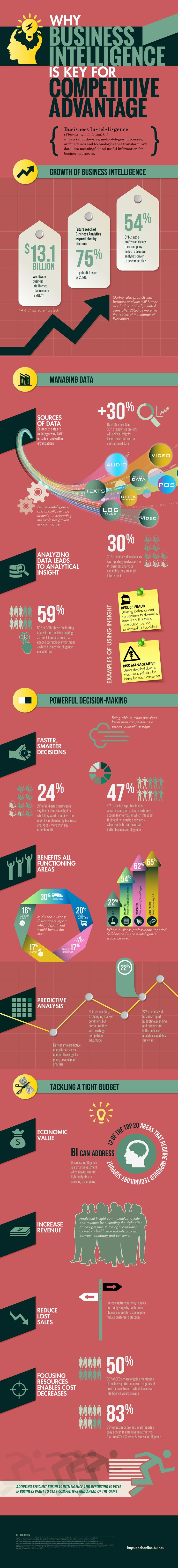 In today's ultra-competitive world, it is vital that businesses succeed in finding ways to stand out from the competition. Business intelligence is key to gaining this advantage and is becoming increasingly important to the success of businesses in every industry. #BI #BusinessIntelligence #Infographic
