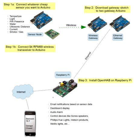 Raspberry Pi and Arduino Home Automation