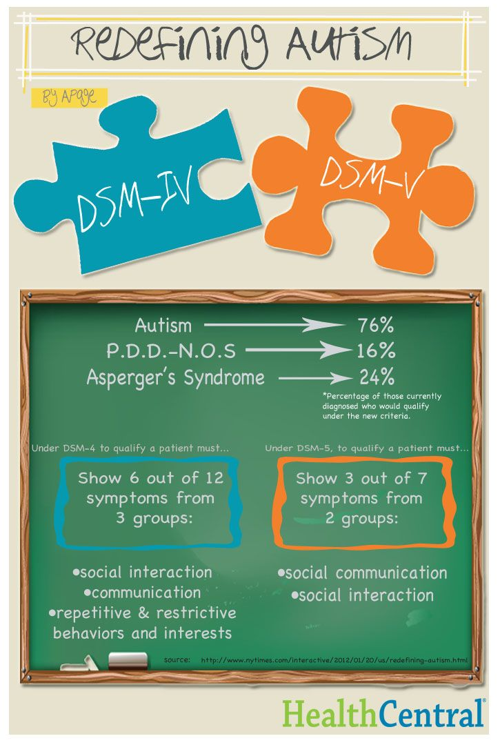DSM-IV and DSM-V differences with diagnosing Autism... Why would they state the ocd repetive behaviors is no longer a criteria based for diagnostics when we know that it IS a sign and it can interfere with their functioning above and beyond?!