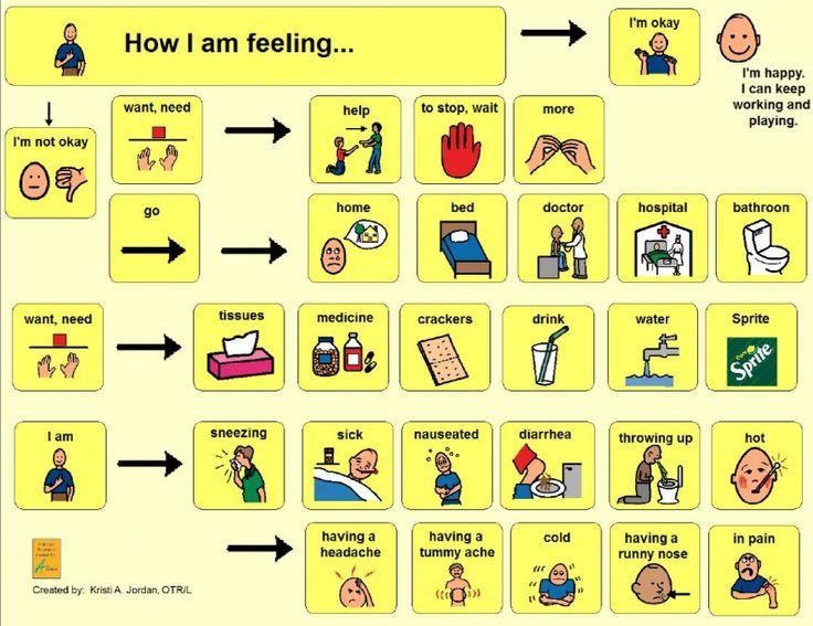 adult communication board basic needs