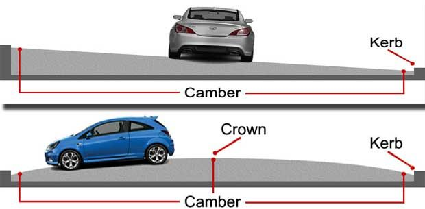We have seen almost all highways being raised in the middle portion of the road surface with respect to the edges (Practical Camber and Various Types