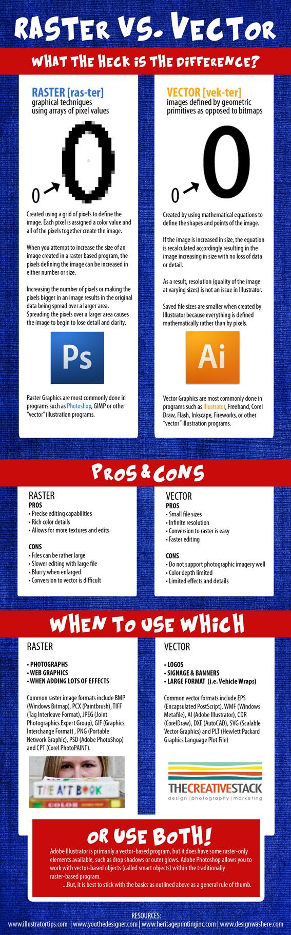 Raster Vs. Vector #infographic #graphicdesign. Comparison between graphic file formats.