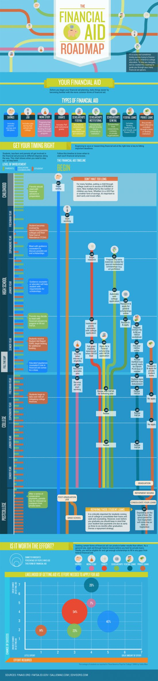 23 best gear up ideas images on pinterest colleges info graphics this infographic guides you through various financial aid timelines and shares financial aid tips ideas for presentations student fandeluxe Images