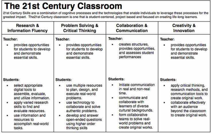 21st century classrooms and learners essay The focus of the 21st century classroom is on students experiencing the environment they will enter as 21st century workers the collaborative project-based curriculum used in this classroom develops the higher order thinking skills, effective communication skills, and knowledge of technology that students will need in the 21st century workplace.
