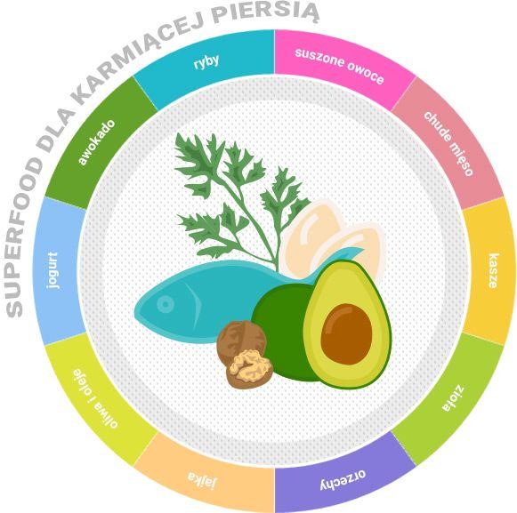 Karmienie piersią – superfoods dla karmiącej mamy. Interaktywny talerz | Babyonline.pl