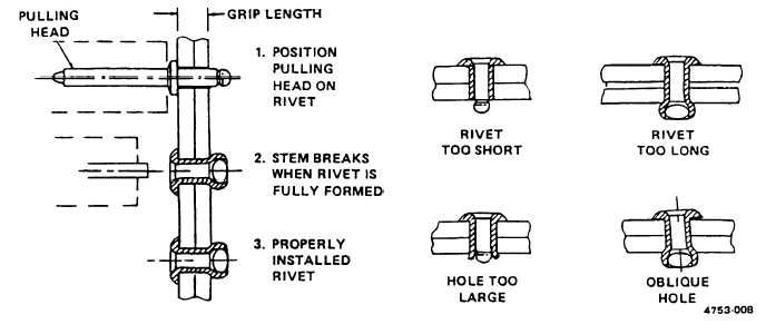 comment installer les rivets de tête de ferme modesto