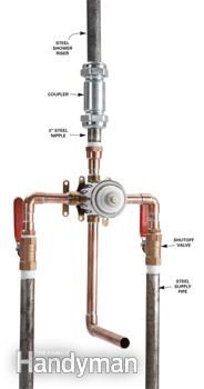Fittings for connecting galvanized pipe to copper pipe. >>>> Wondering how to replace a shower valve when valve access is bad or nonexistent, when the old pipes are galvanized steel, and when you want to go from a two-handle to one handle valve with temperature-balancing and anti-scald features? We show you how to solve these common problems.