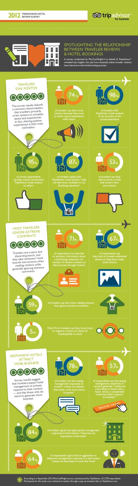 the relationship between traveller reviews and hotel bookings - negative reviews - tripadvisor infographic